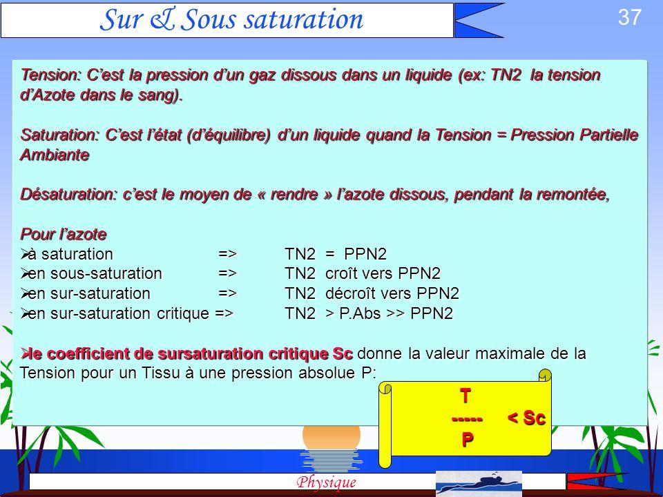 Sur & Sous saturation T ----- < Sc P Physique