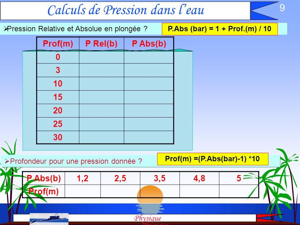Calculs de Pression dans l'eau