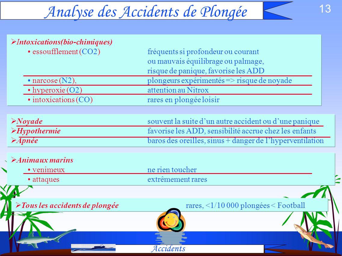 Analyse des Accidents de Plongée