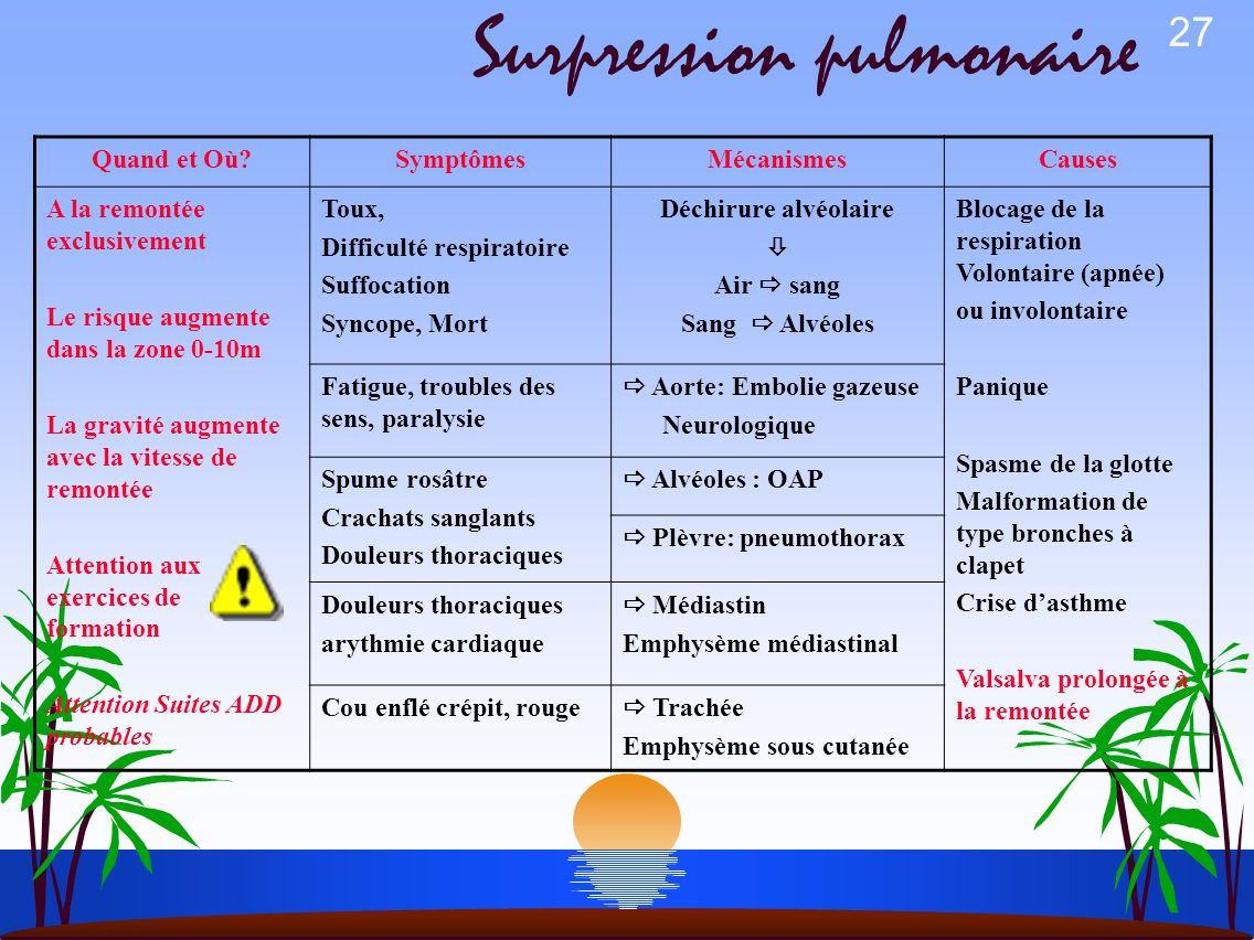 Surpression pulmonaire