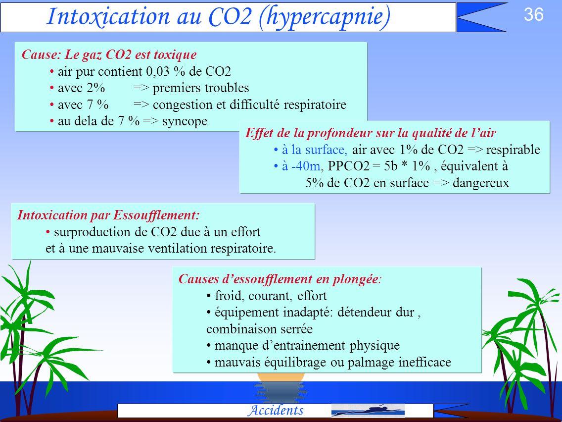 Intoxication au CO2 (hypercapnie)