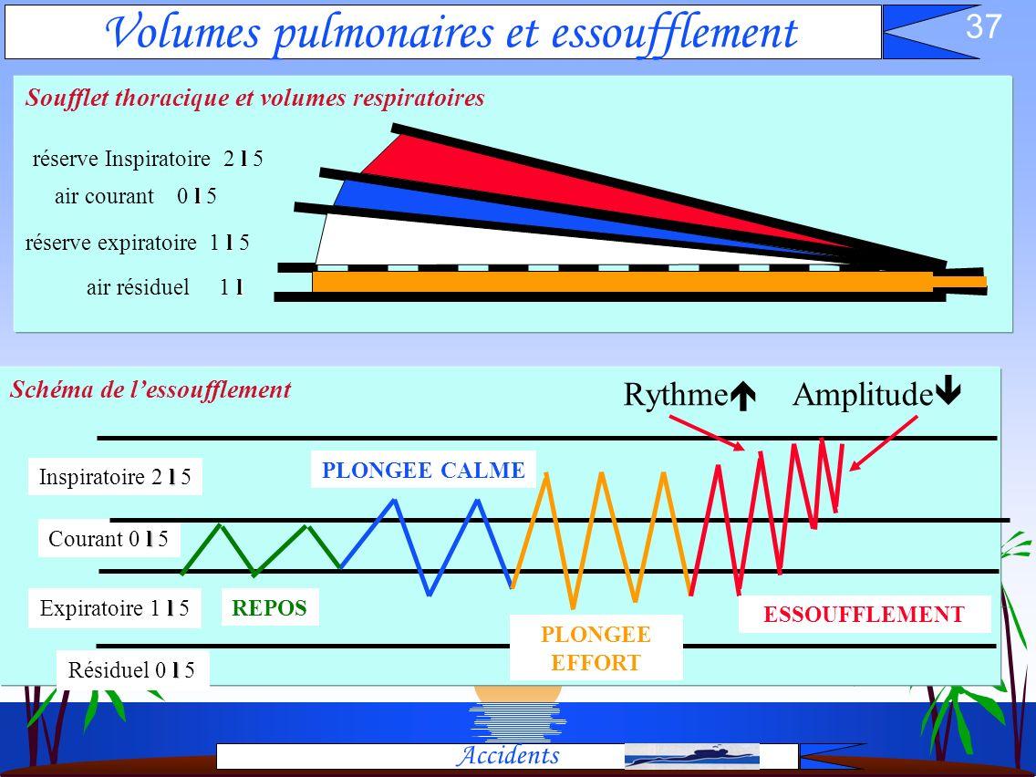 Volumes pulmonaires et essoufflement