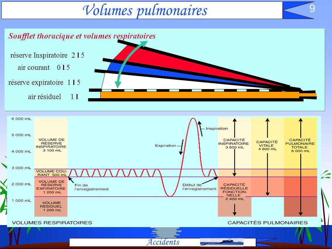 Volumes pulmonaires Accidents