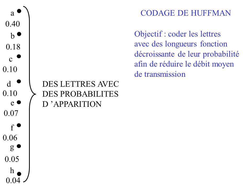a CODAGE DE HUFFMAN. 0.40. Objectif : coder les lettres. avec des longueurs fonction. décroissante de leur probabilité.