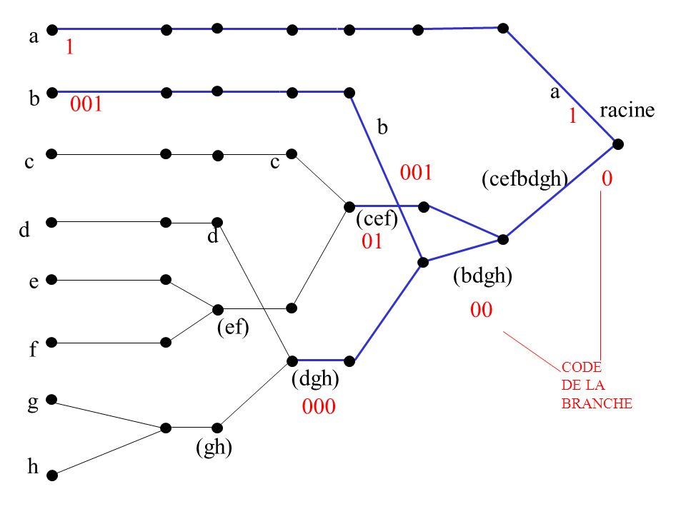 a 1 a b 001 racine 1 b c c 001 (cefbdgh) (cef) d d 01 (bdgh) e 00 (ef)