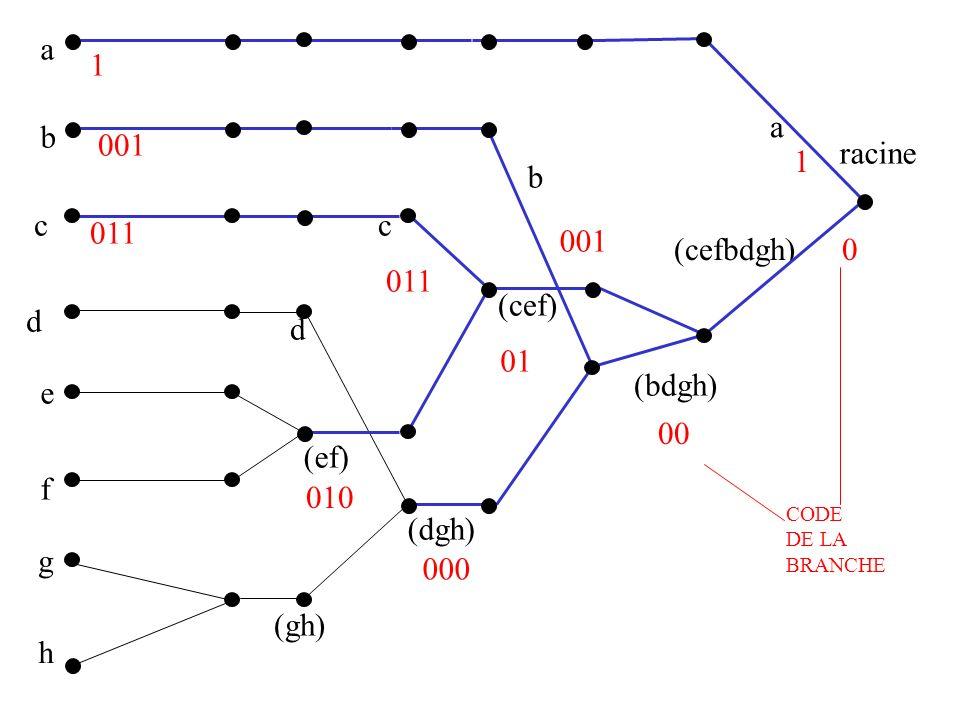 a 1 a b 001 racine 1 b c c 011 001 (cefbdgh) 011 (cef) d d 01 (bdgh) e