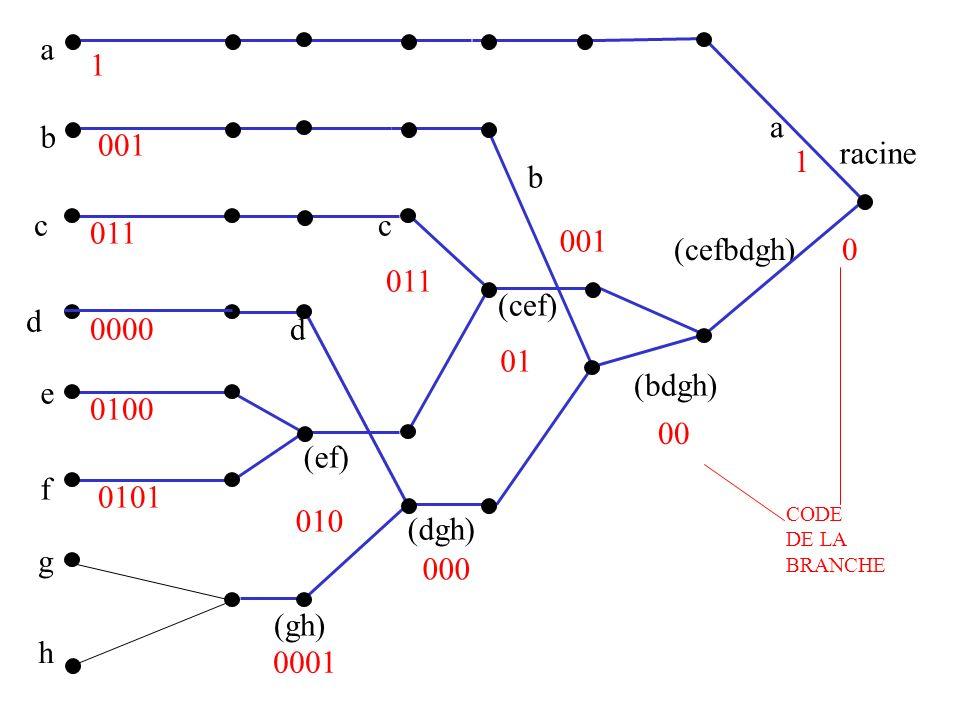 a 1 a b 001 racine 1 b c c 011 001 (cefbdgh) 011 (cef) d 0000 d 01