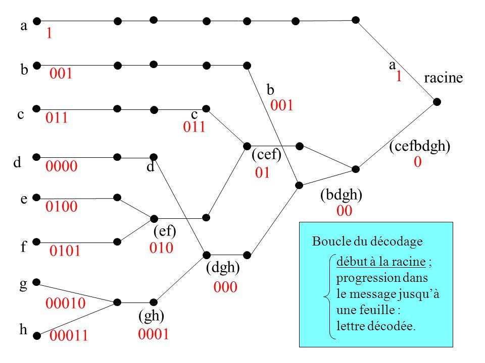 a 1 a b 001 1 racine b 001 c c 011 011 (cefbdgh) (cef) d 0000 d 01