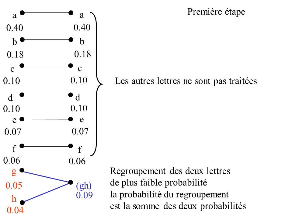 Première étape a. a. 0.40. 0.40. b. b. 0.18. 0.18. c. c. 0.10. 0.10. Les autres lettres ne sont pas traitées.