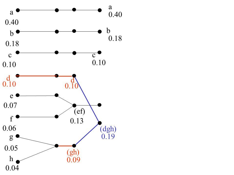 a a. 0.40. 0.40. b. b. 0.18. 0.18. c. c. 0.10. 0.10. d. d. 0.10. 0.10. e. 0.07. (ef)
