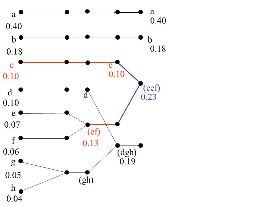 a a. 0.40. 0.40. b. b. 0.18. 0.18. c. c. 0.10. 0.10. (cef) d. d. 0.23. 0.10. e. 0.07.