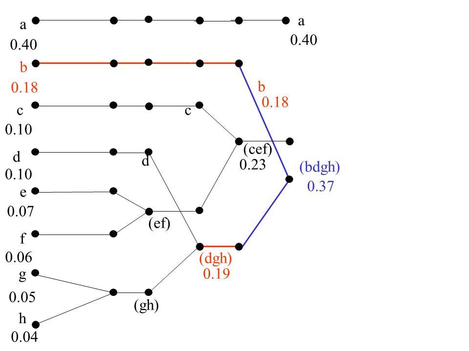 a a. 0.40. 0.40. b. 0.18. b. 0.18. c. c. 0.10. (cef) d. d. 0.23. (bdgh) 0.10. 0.37.