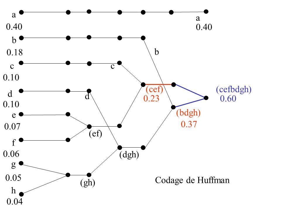 a a. 0.40. 0.40. b. 0.18. b. c. c. 0.10. (cef) (cefbdgh) d. d. 0.23. 0.60. 0.10. (bdgh)