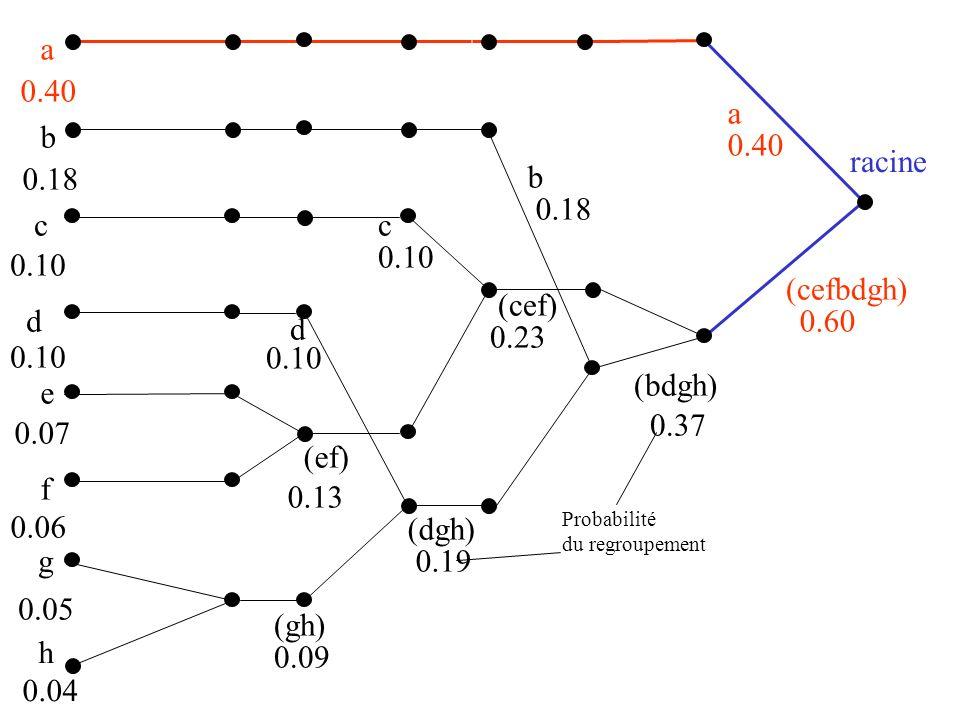 a 0.40 a b 0.40 racine 0.18 b 0.18 c c 0.10 0.10 (cefbdgh) (cef) d