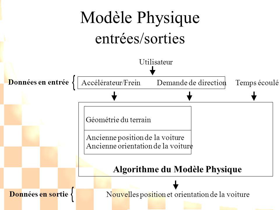 Modèle Physique entrées/sorties