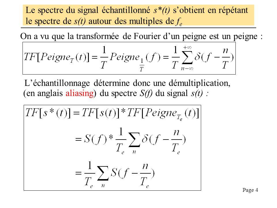 Le spectre du signal échantillonné s