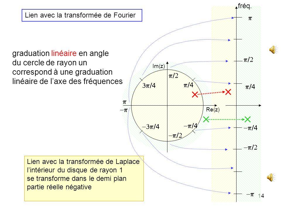 graduation linéaire en angle du cercle de rayon un
