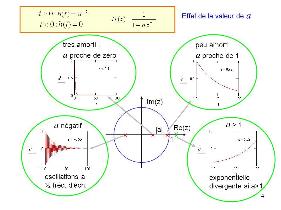 a proche de zéro a proche de 1 a > 1 a négatif