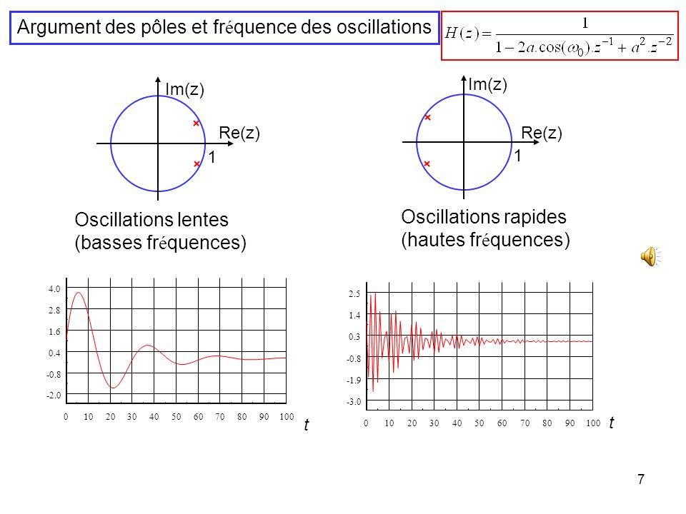 Argument des pôles et fréquence des oscillations