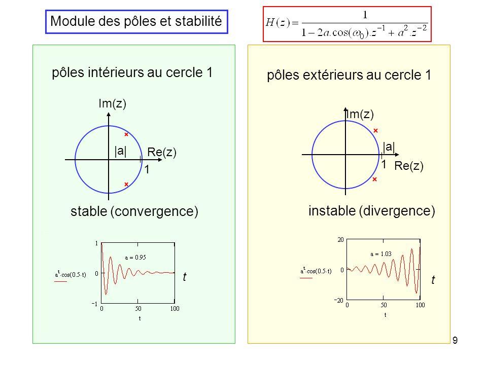 Module des pôles et stabilité