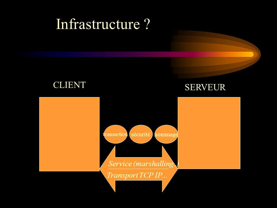 Infrastructure CLIENT SERVEUR Service (marshalling..)