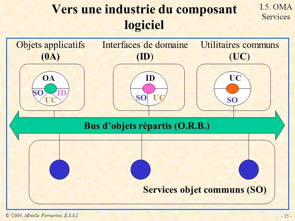 Vers une industrie du composant logiciel
