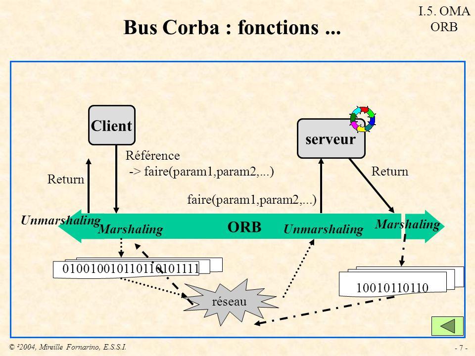 Bus Corba : fonctions ... Client serveur ORB I.5. OMA ORB Référence