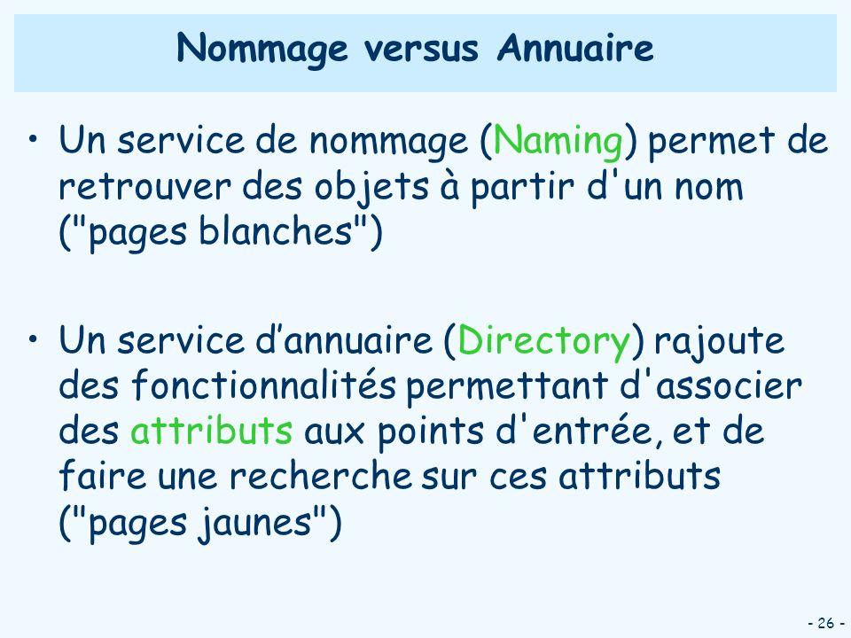 Nommage versus Annuaire