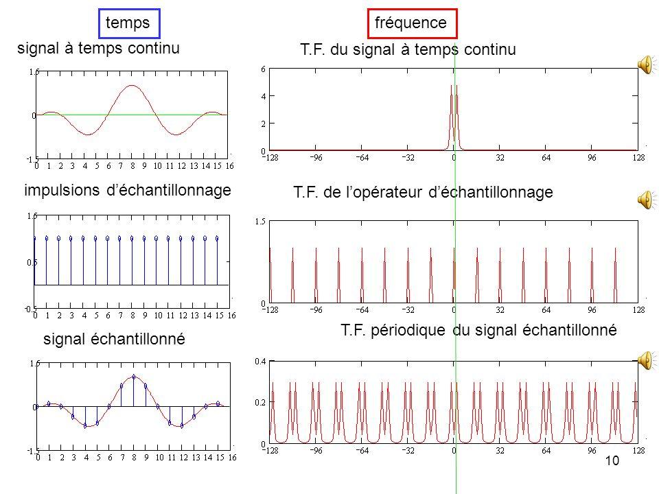 temps fréquence. signal à temps continu. T.F. du signal à temps continu. impulsions d'échantillonnage.
