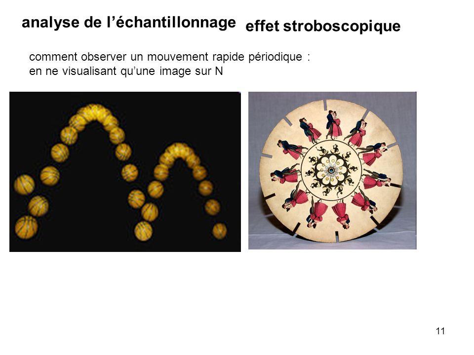 analyse de l'échantillonnage effet stroboscopique