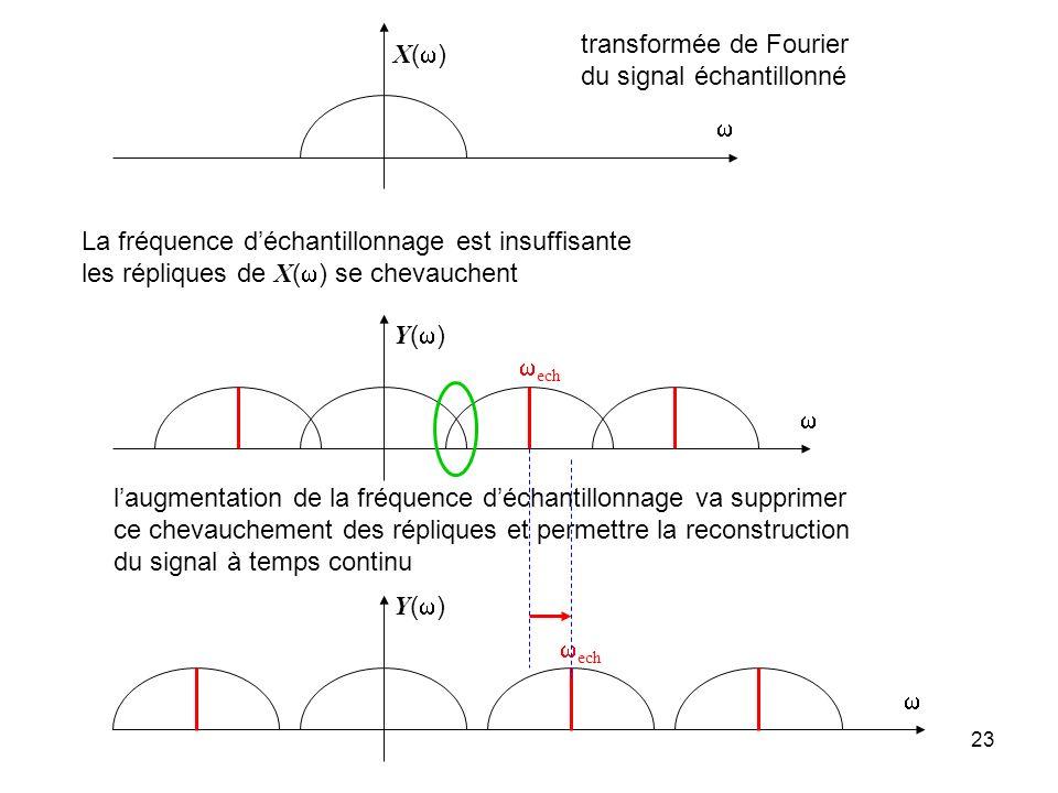 transformée de Fourier