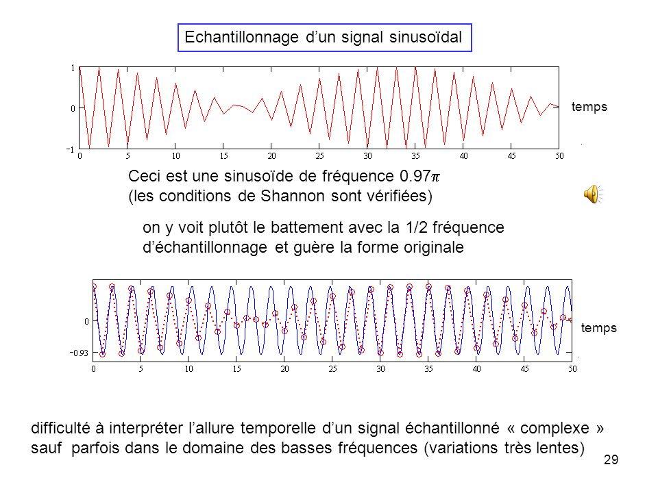 Echantillonnage d'un signal sinusoïdal