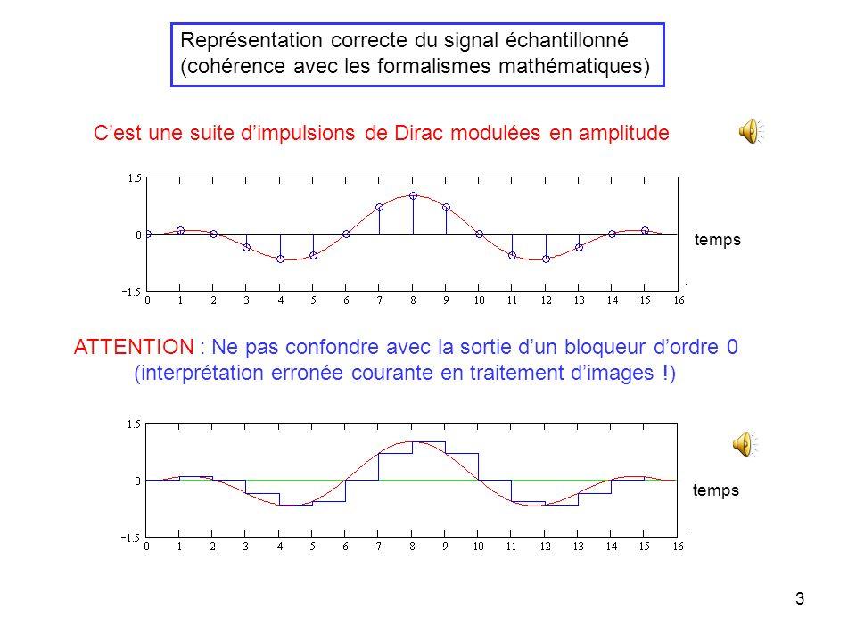 Représentation correcte du signal échantillonné