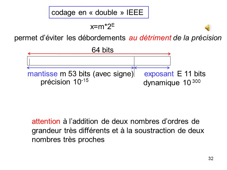 codage en « double » IEEE
