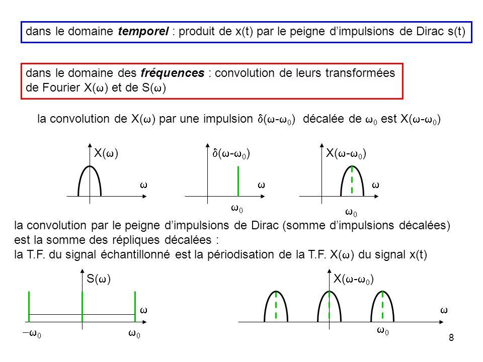 dans le domaine temporel : produit de x(t) par le peigne d'impulsions de Dirac s(t)