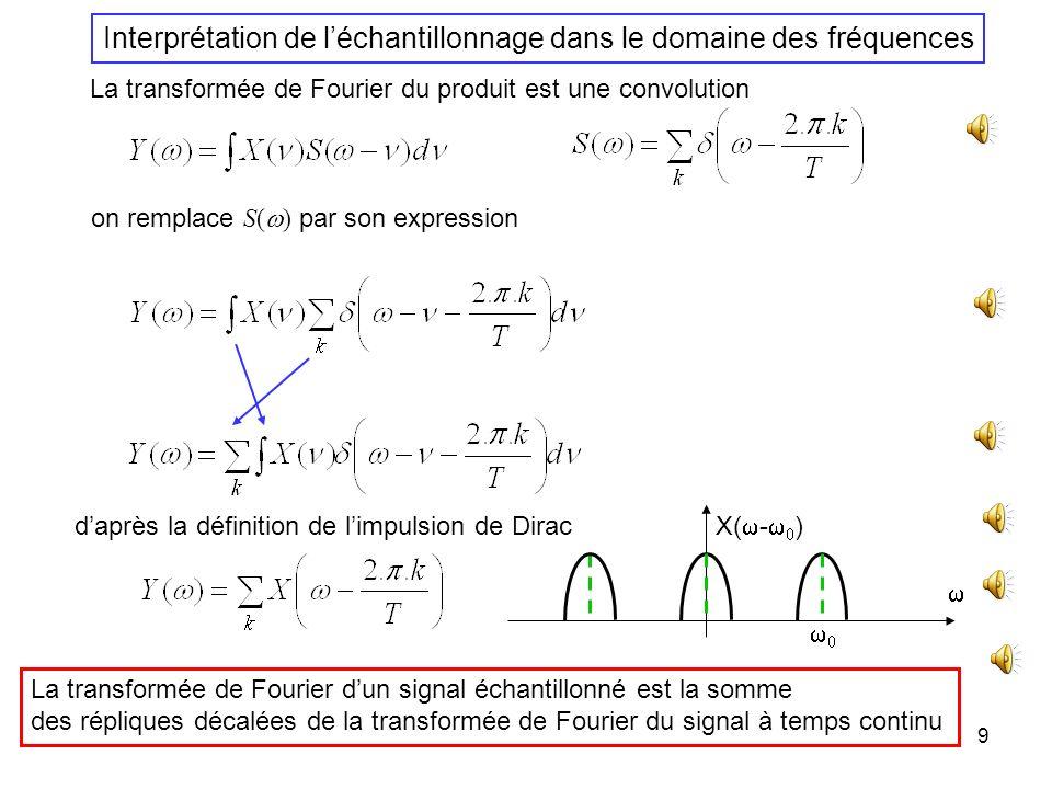 Interprétation de l'échantillonnage dans le domaine des fréquences