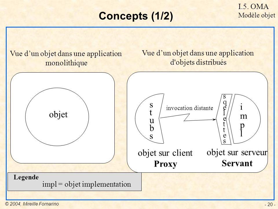 Concepts (1/2) s i t objet m u p b l objet sur client