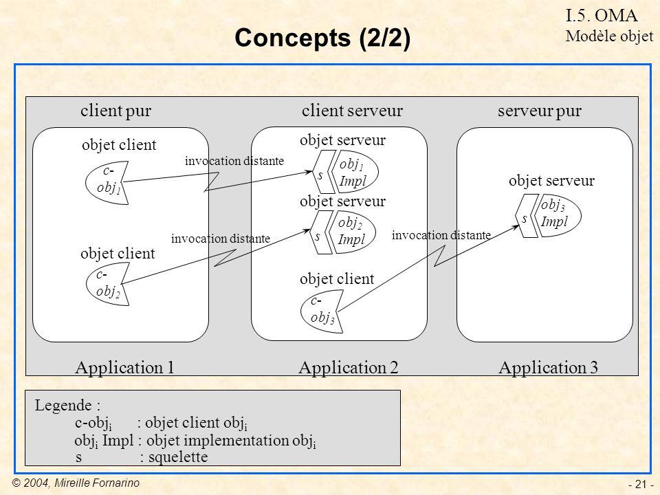 Concepts (2/2) I.5. OMA client pur client serveur serveur pur