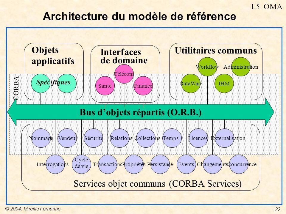 Architecture du modèle de référence
