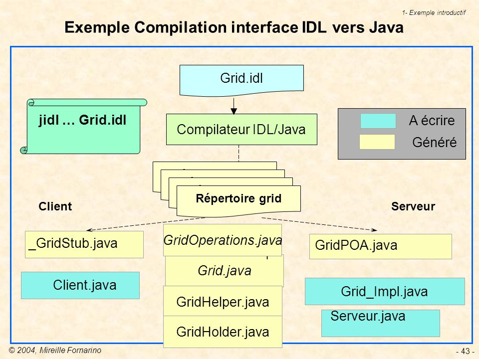 Exemple Compilation interface IDL vers Java