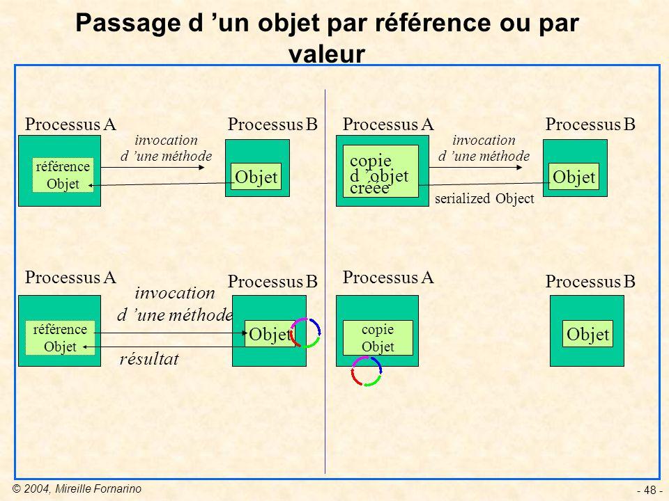 Passage d 'un objet par référence ou par valeur