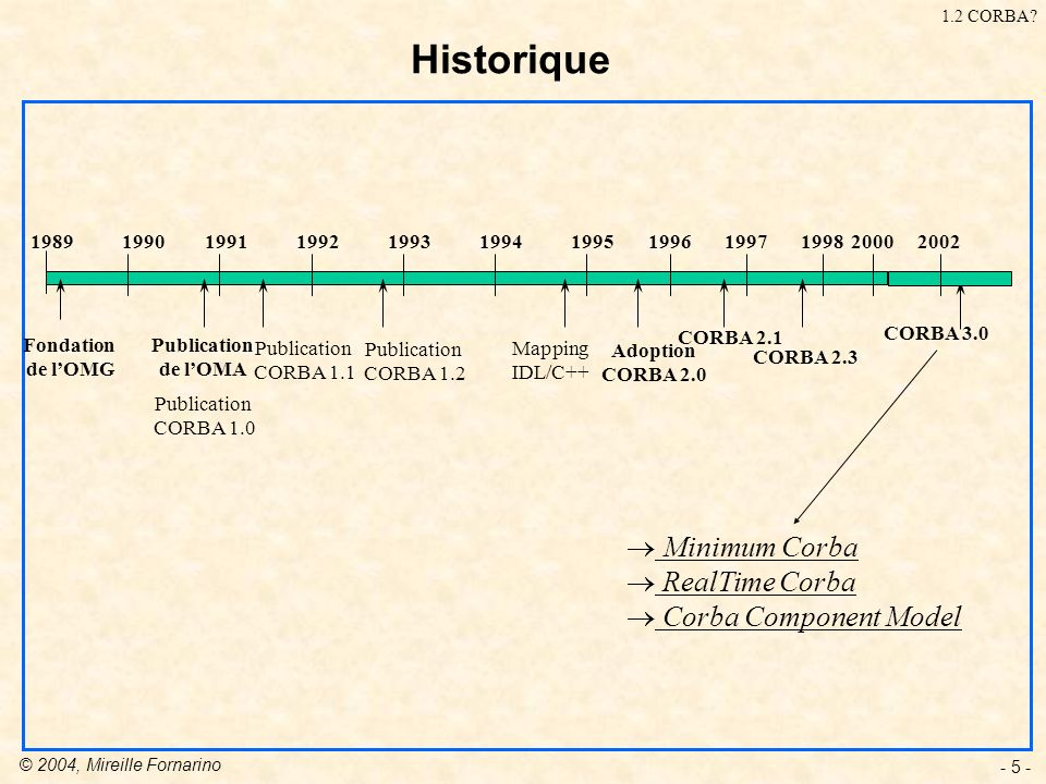 Historique Minimum Corba RealTime Corba Corba Component Model 1989
