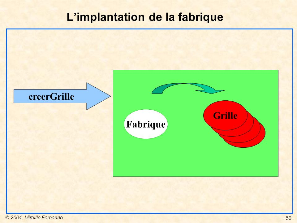 L'implantation de la fabrique