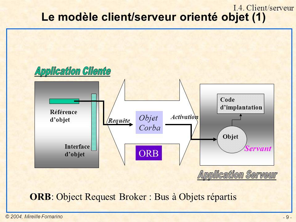 Le modèle client/serveur orienté objet (1)
