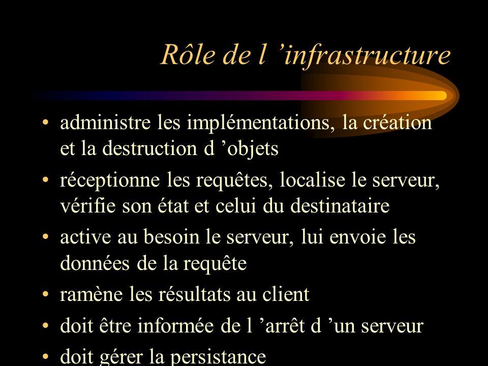 Rôle de l 'infrastructure