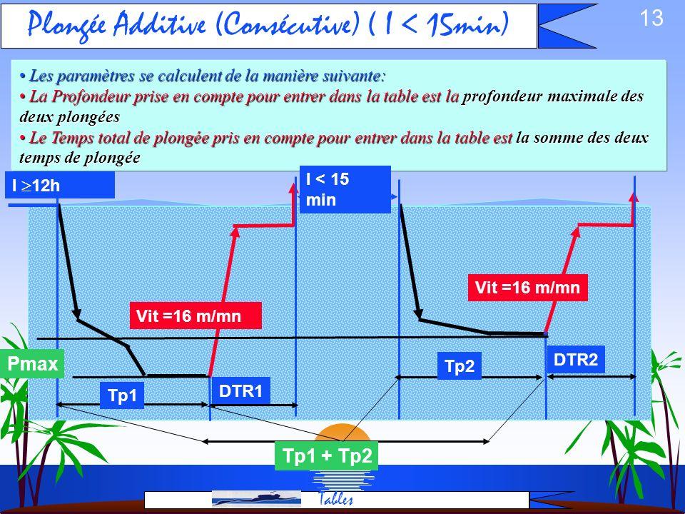 Plongée Additive (Consécutive) ( I < 15min)