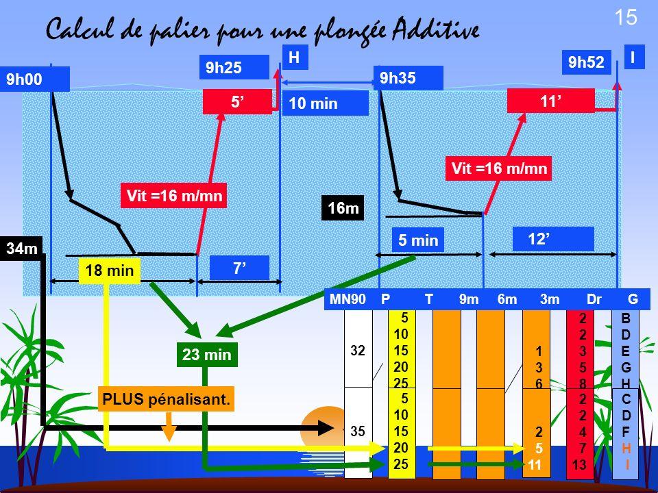 Calcul de palier pour une plongée Additive
