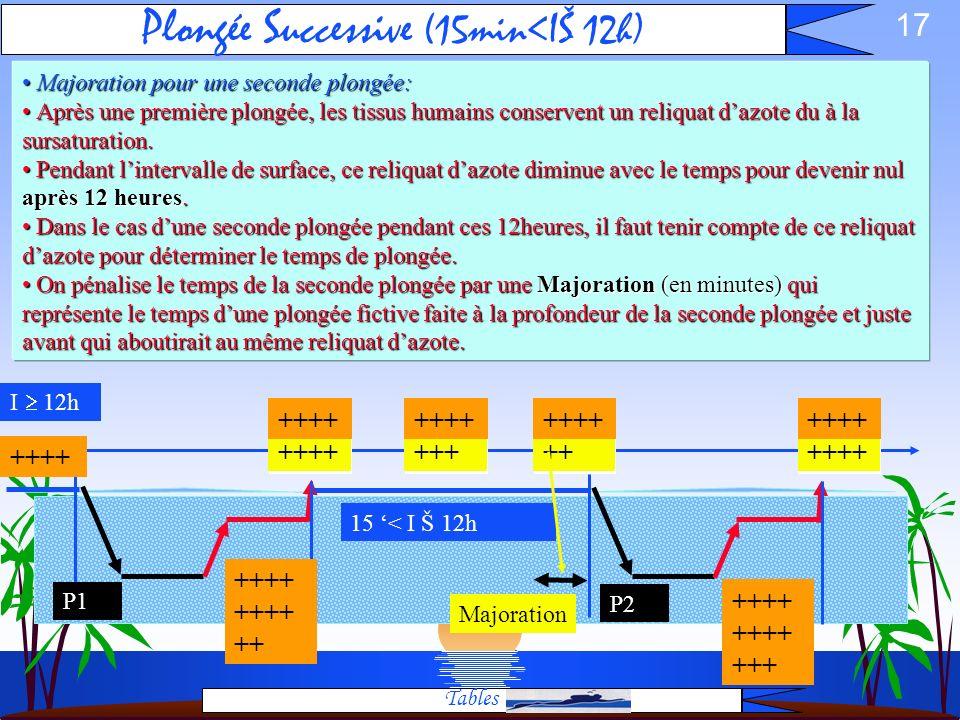 Plongée Successive (15min<IŠ 12h)