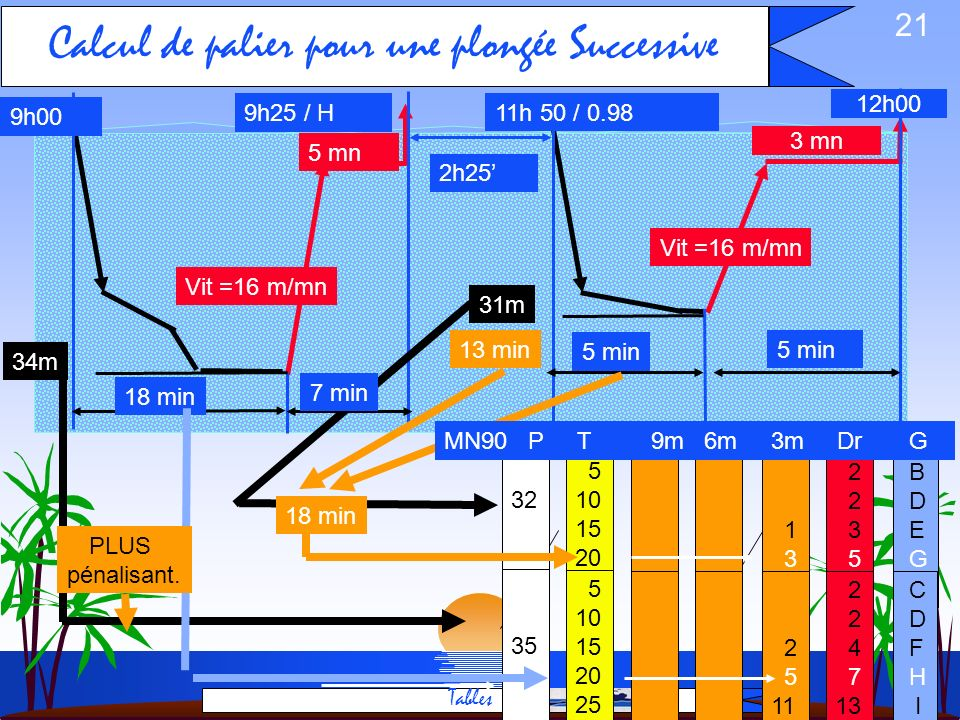 Calcul de palier pour une plongée Successive