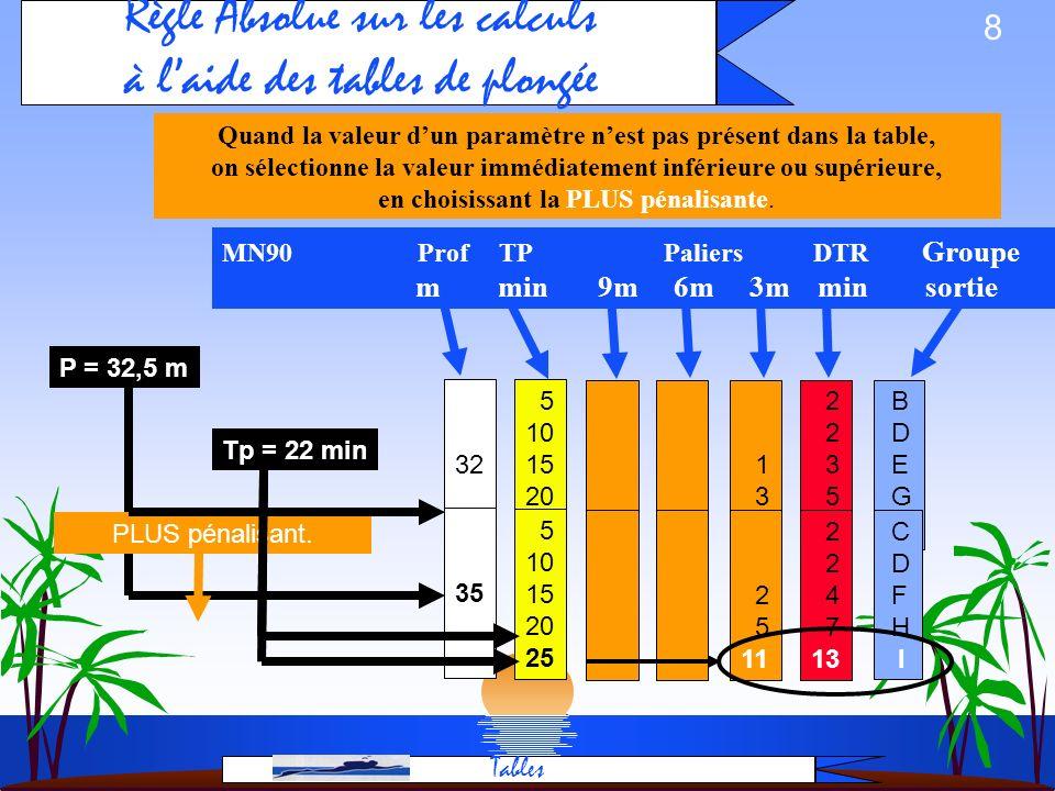 Règle Absolue sur les calculs à l'aide des tables de plongée
